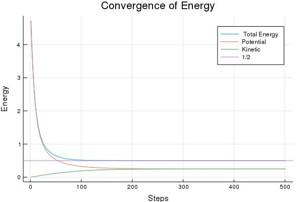 Evolution of Energy