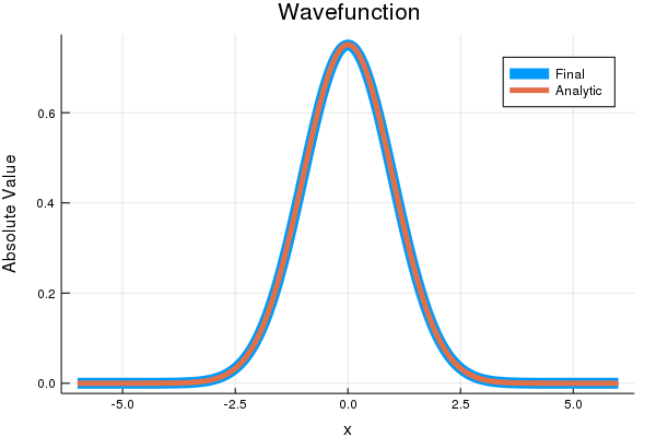 Comparison of Wavefunctions