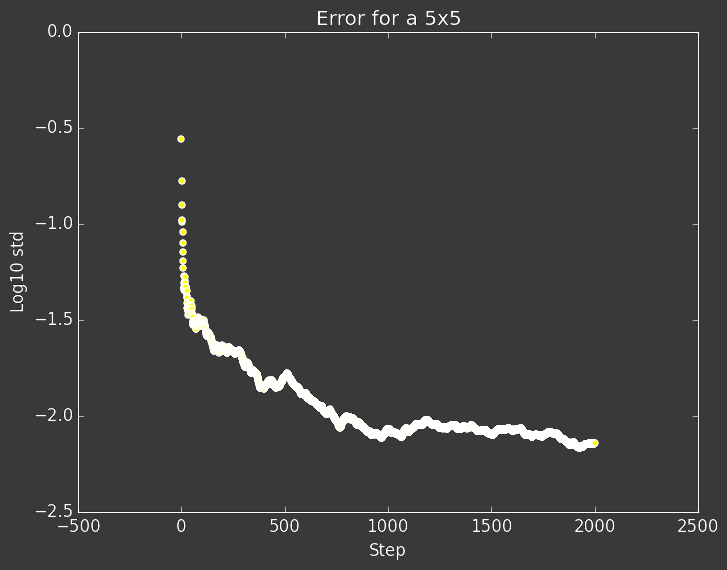 Error over time