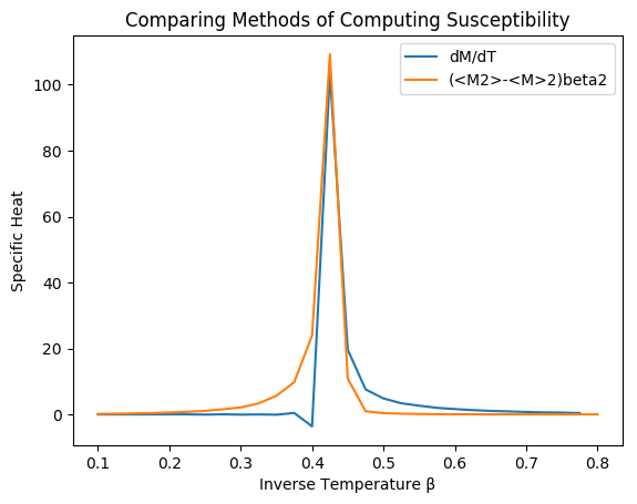 Magnetic Susceptibility Methods