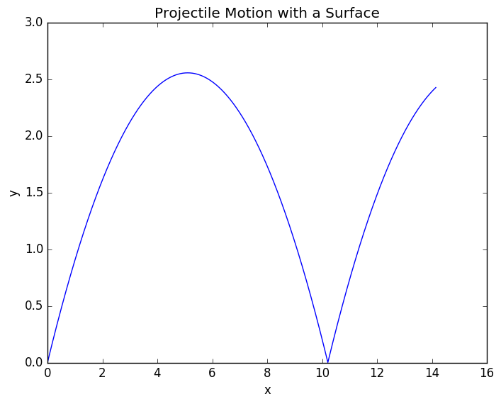 Projectile with Surface