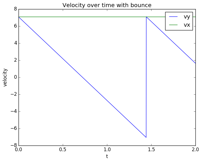 Velocity with Bounce