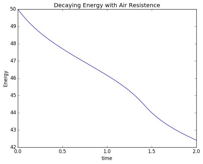 Energy Decay