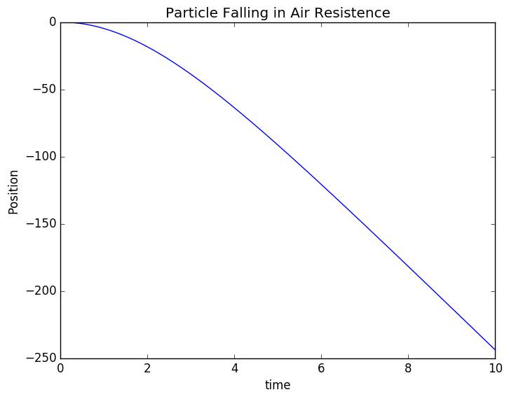 Particle with Drag